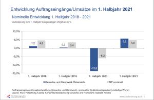 Laut Konjunkturumfrage der Wirtschaftskammer sind die Umsätze bzw. Auftragseingänge im ersten Halbjahr um 5,6% gestiegen.