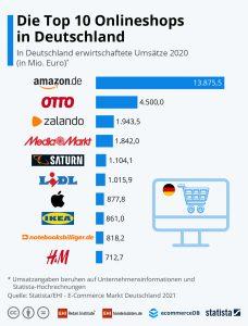 Die jüngste Studie von EHI und Statista zeigt wieder die Dominanz von Amazon im deutschen Markt.