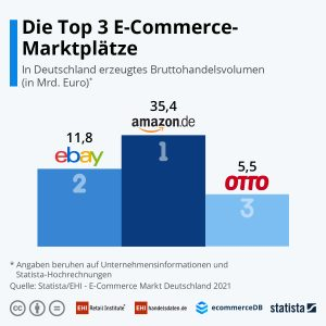 Die Top-3-Marktplätze in Deutschland.